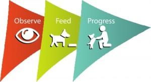 three-steps-icons-text